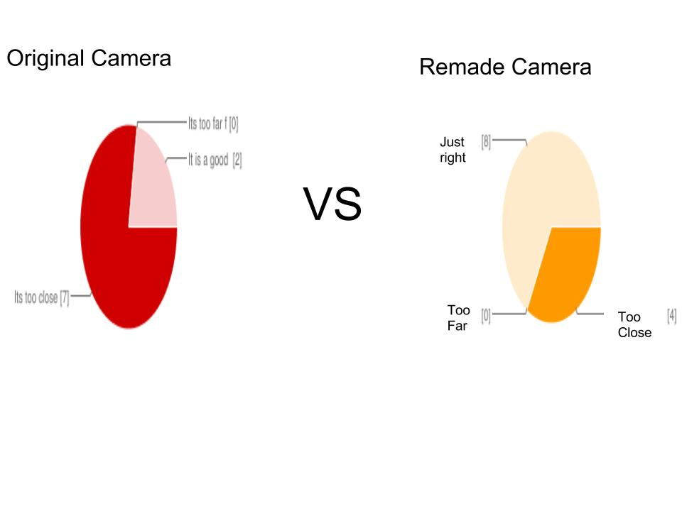 TF Camera Graphs (1).jpg